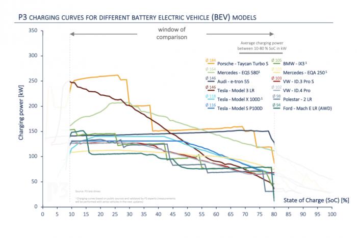 Die Ladekurven von Elektroautos verlaufen sehr unterschiedlich. (Grafik: P3)