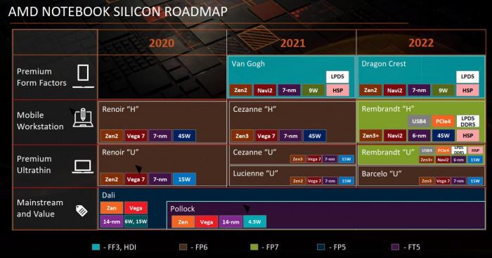 AMD-Roadmap für Laptops (Bild: Broly_X1)