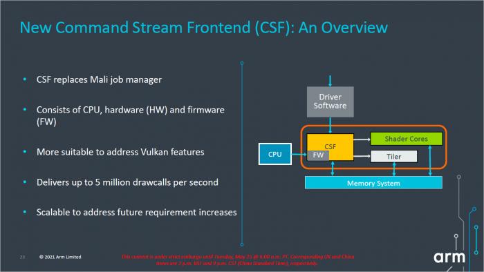 Überblick zum Command Stream Frontend (Bild: ARM)