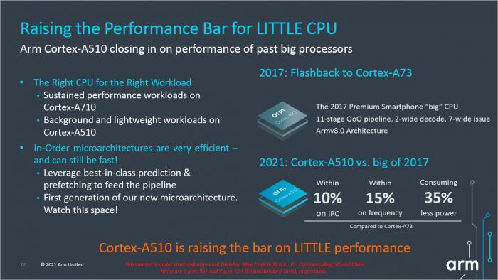 Der Cortex-A510 soll schneller als der Cortex-A73 sein. (Bild: ARM)