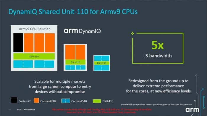 Die DSU verbindet Cortex-A510 mit Cortex-A710 und Cortex-X2. (Bild: ARM)