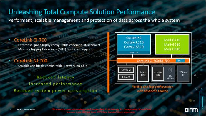 Jedes ARMv9-SoC hat einen kohärenten Interconnect und ein Network-on-Chip. (Bild: ARM)