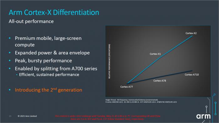 Der Cortex-X2 hat mehr Abstand zum Cortex-A720 als der X1 zum A78. (Bild: ARM)