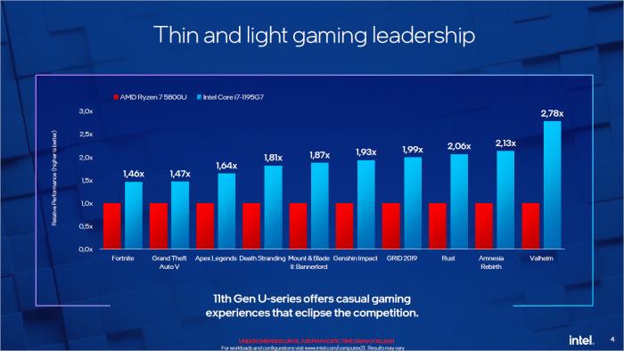iGPU-Spiele-Benchmarks (Bild: Intel)