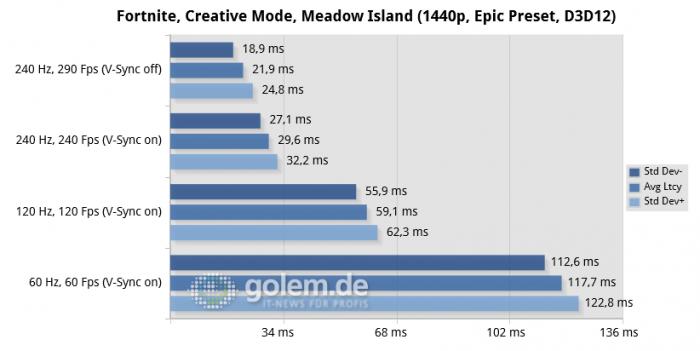 R7 5800X, 32GB DDR4-3200, RTX 3070 FE, rBAR on, Win10 20H2, GF 466.27 (Bild: Golem)