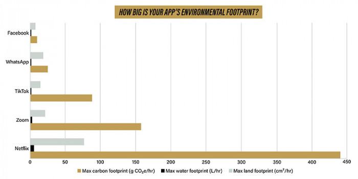 Umweltbilanz verschiedener Apps im Vergleich (Bild: Kayla Wiles/Purdue University)