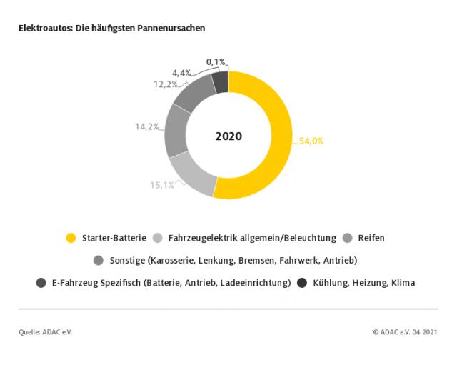ADAC-Pannenstatistik von Elektroautos (Bild: ADAC)