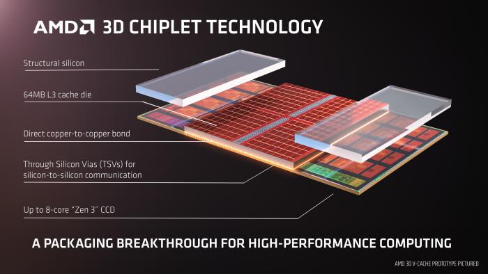 Aufbau des 3D V-Cache (Bild: AMD)
