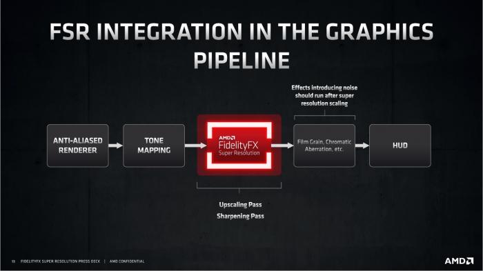 FSR wird nach der Kantenglättung mittels zwei Pässen appliziert. (Bild: AMD)