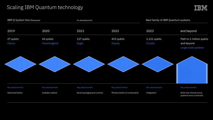 Quantum-Prozessor-Roadmap von Falcon bis Condor (Bild: IBM)