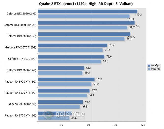 Ryzen 9 5950X, 32GB, Win10 20H2, Geforce 466.54/466.66, Radeon 21.5.2 (Bild: Golem.de)<br>