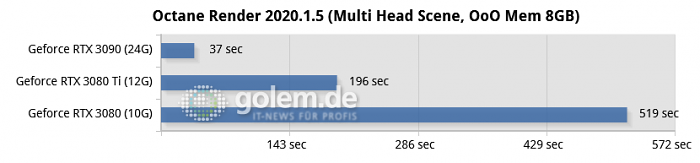Ryzen 9 5950X, 64GB DDR4, Win10 20H2, Geforce 466.54 (Bild: Golem.de)