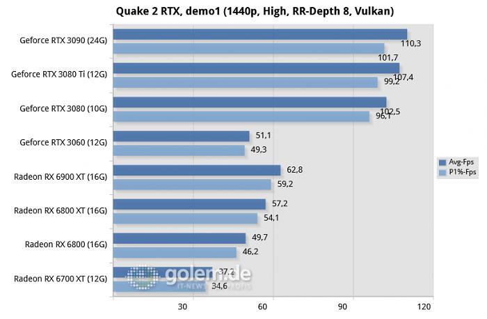 Ryzen 9 5950X, 32GB DDR4, Win10 20H2, Geforce 466.54, Radeon 21.5.2 (Bild: Golem.de)