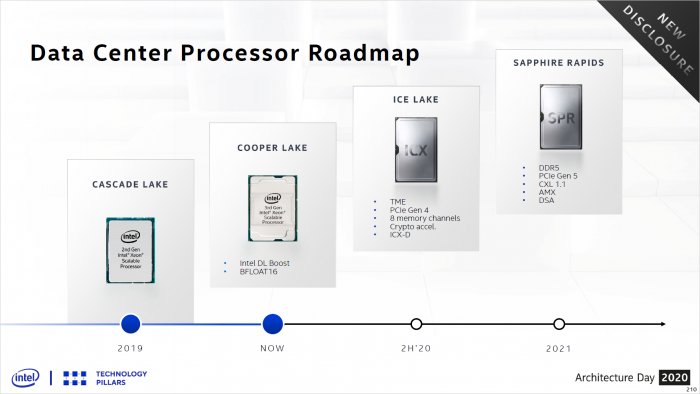 Veraltete Xeon-Roadmap (Bild: Intel)