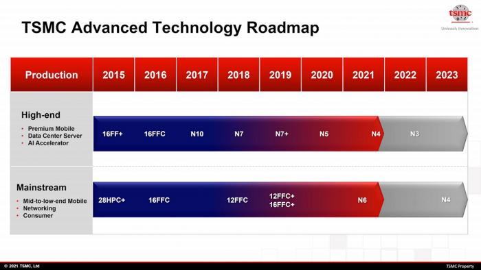 Roadmap mit aktuellen und künftigen Nodes (Bild: TSMC)