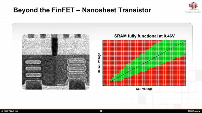 TSMC forscht an Nanosheets für GAA-Fets. (Bild: TSMC)