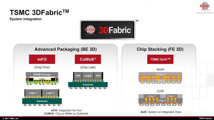 Packaging-Techniken fasst TSMC unter 3D Fabrik zusammen. (Bild: TSMC)