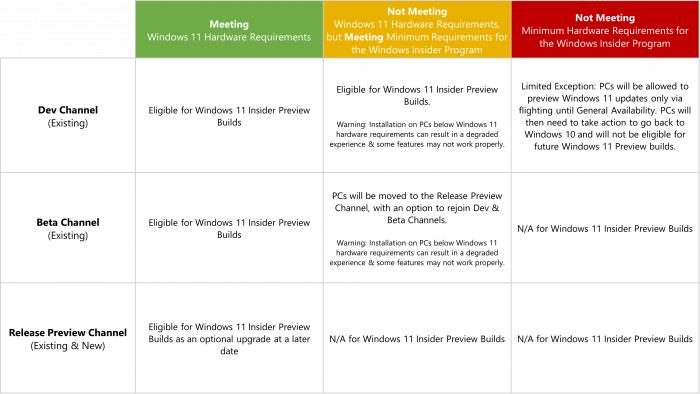 Windows 11 wird nicht für jedes System gleich verteilt. (Bild: Microsoft)