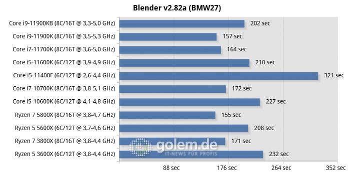 Beast Canyon; Z590, Z490, X570, RTX 3080, 32GB, Win10 21H1 (Bild: Golem.de)