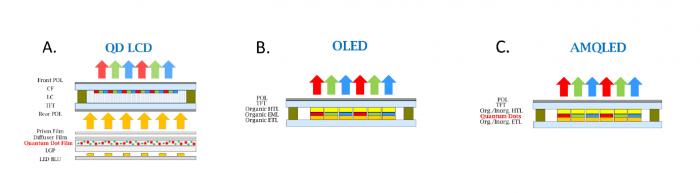 QD-LCD, OLED und AMQLED im Vergleich (BOE)