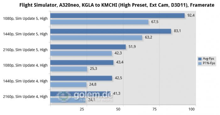 Ryzen 7 5800X, 32 GByte DDR4-3200, RTX 3080 Ti, Win10 21H1 (Bild: Golem.de)