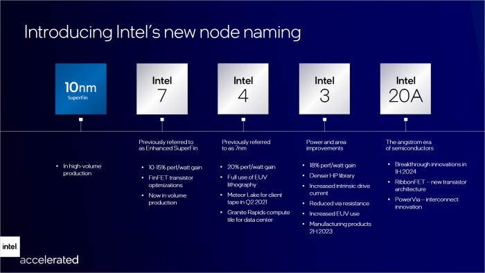 Aus 10 nm Enhanced Super Fin wird Intel 7 - gefolgt von Intel 4, Intel 3 und Intel 20A. (Bild: Intel)
