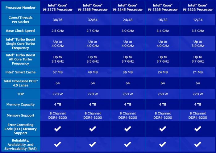 Spezifikationen der Xeon W-3300 (Bild: Intel)