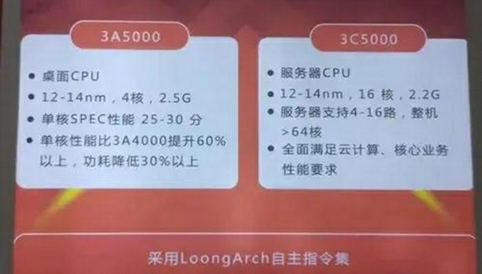 Überblick zu 3A5000 und 3C5000 (Bild: Loongson)