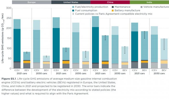 Vergleich der Emissionen von E-Autos und Verbrennern (Bild: ICCT)
