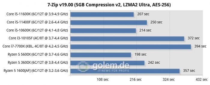 Z590, Z490, Z270, X570, X470, RTX 3080, 32GB, Win10 20H2 (Bild: Golem.de)