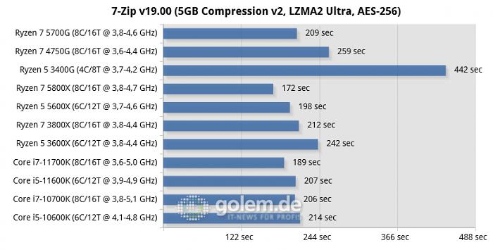 Z590, Z490, X570, RTX 3080, 32GB, Win10 20H2 (Bild: Golem.de)