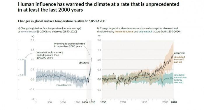 Der Weltklimarat weist die Erderwärmung der vergangenen Jahrhunderte ausschließlich menschlichen Aktivitäten zu. (Grafik: IPCC)