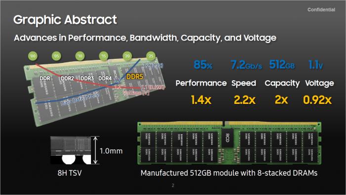 DDR5-Modul mit 512 GByte (Bild: Samsung)