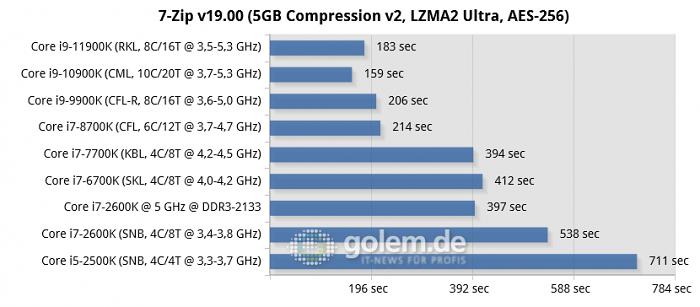 P67, Z270, Z390, Z490, Z590, RTX 3080, 32GB DDR3/DDR4, Win10 20H2 (Bild: Golem.de)