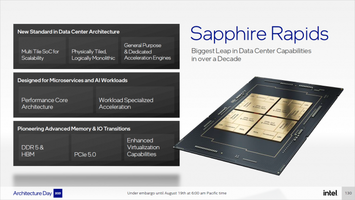 Sapphire Rapids im Überblick (Bild: Intel)