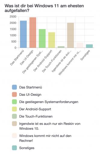 """Frage 2: """"Was ist dir bei Windows 11 am ehesten aufgefallen?"""" (Bild: Golem.de)"""