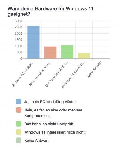 """Frage 3: """"Wäre deine Hardware für Windows 11 geeignet?"""" (Bild: Golem.de)"""