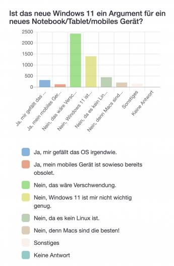 """Frage 4: """"Ist das neue Windows 11 ein Argument für ein neues Notebook/Tablet/mobiles Gerät?"""" (Bild: Golem.de)"""