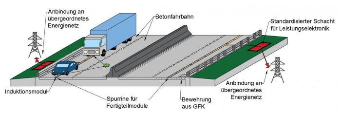 Das Prinzip des Induktionssystems  (Bild: RWTH)