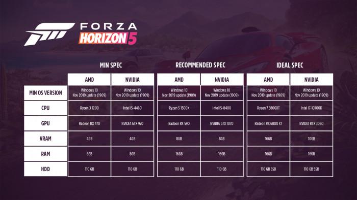 PC-Systemanforderungen von Forza Horizon 5 (Grafik: Microsoft)