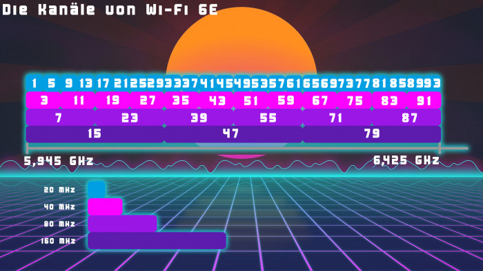 Wi-Fi 6E verwendet 24 20-MHz-Kanäle. (Bild: Oliver Nickel/Golem.de)