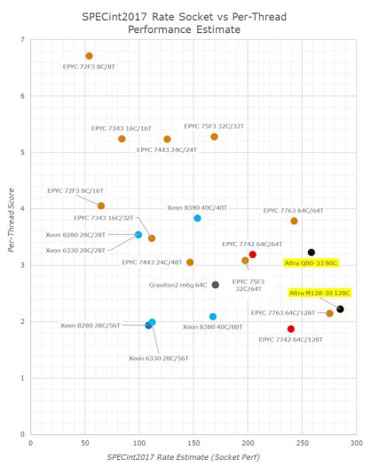 Sockel- und per-Thread-Leistung der getesteten Server-CPUs (Bild: Anandtech)