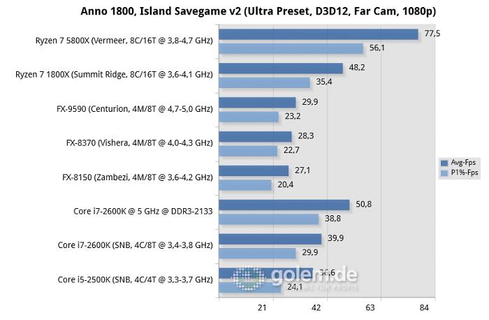 990FX, X470, X570, P67, RTX 3080, 32GB DDR3/DDR4, Win10 20H2 (Bild: Golem.de)