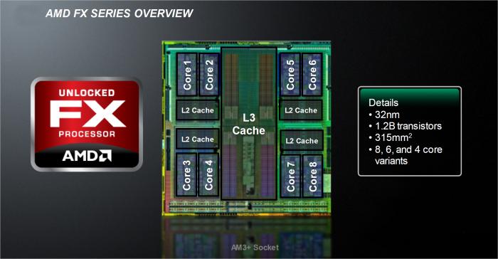 Alle FX-Desktop-Modelle basierten auf dem Orochi-Die. (Bild: AMD)