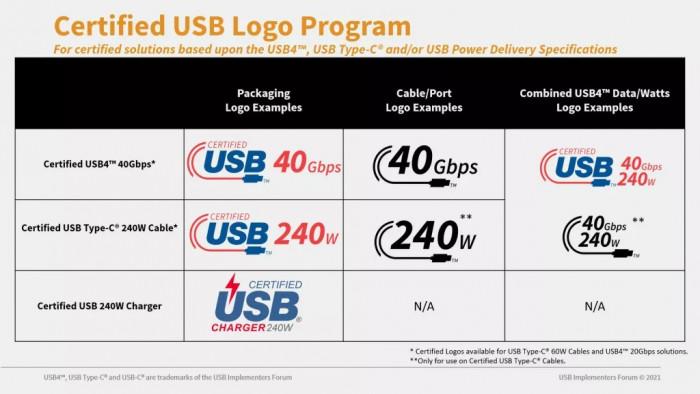 Die neuen USB-C-Logos (Bild: USB IF)