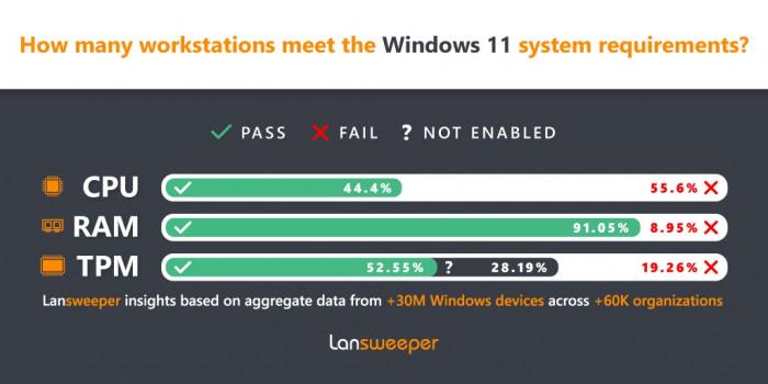 Mehr als die Hälfte der Firmen-PCs haben zu alte Hardware verbaut. (Bild: Lansweeper)
